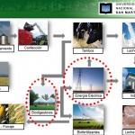 Subsidio a proyectos de desarrollo de fuentes de energía alternativa y gestión ambiental